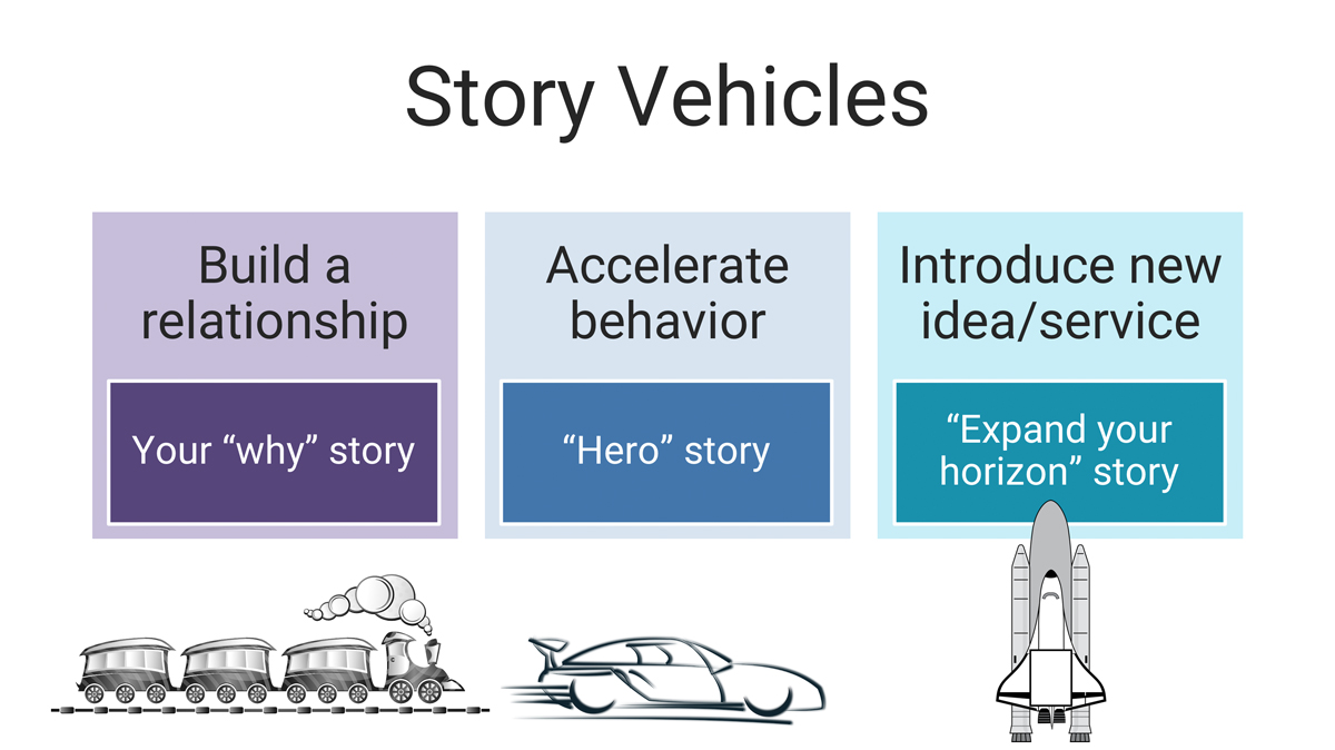 Story Vehicles